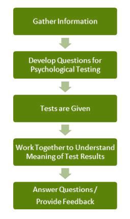 psychological-testing-evergreen